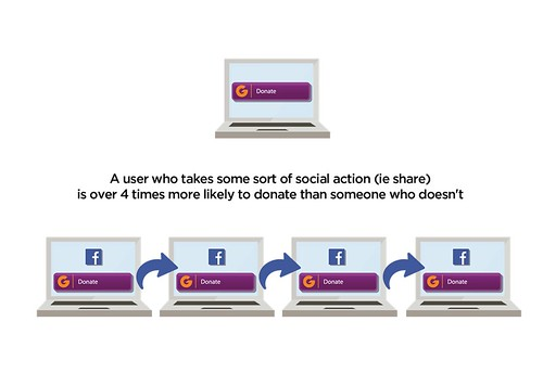Users who share are four times as likely to donate than those who don't