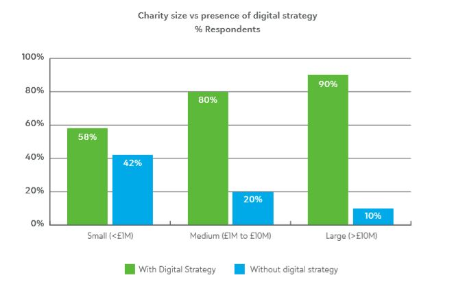 Charity size and digital strategy