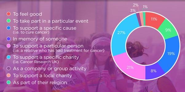 Event fundraiser motivation