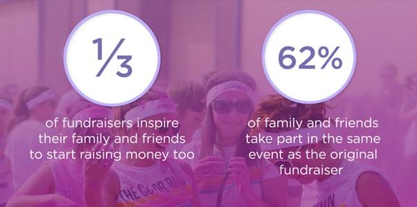 Event fundraiser stats