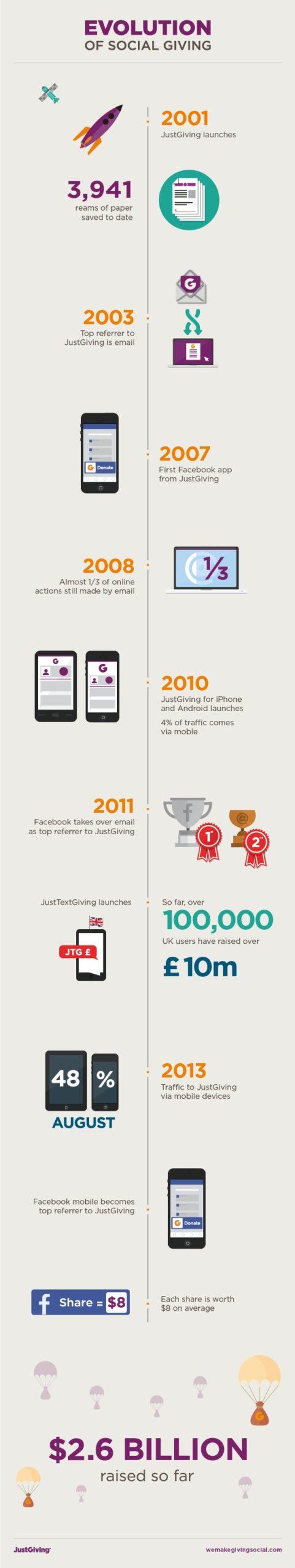Evolution of social giving