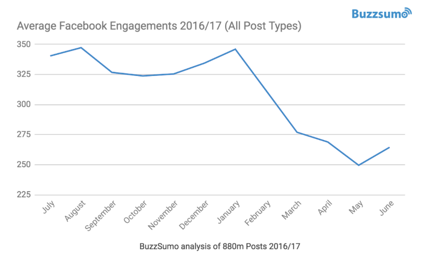 Facebook engagement graph 2017
