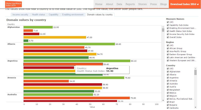 HelpAge Index