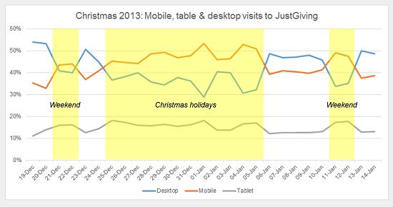 JG visits mobile tablet desktop Christmas 2013