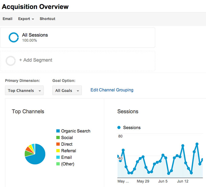 Acquisition Overview on Google Analytics