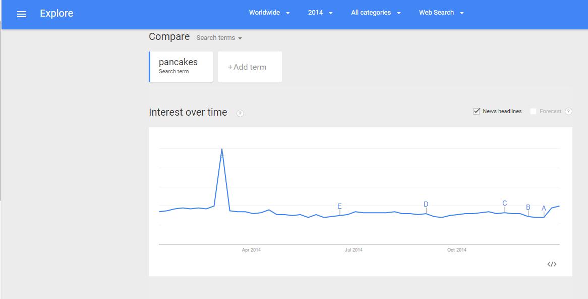 Pancake keyword search