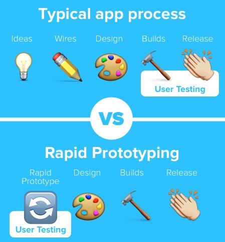 Rapid prototyping app