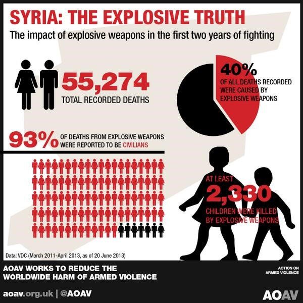 Syria: The Explosive Truth, tweeted by Action on Armed Violence