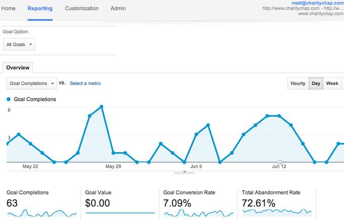 Setting up a goal on Google Analytics