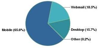 JustGiving email statistics