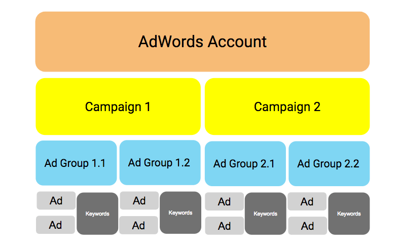 Structure of an AdWords account diagram