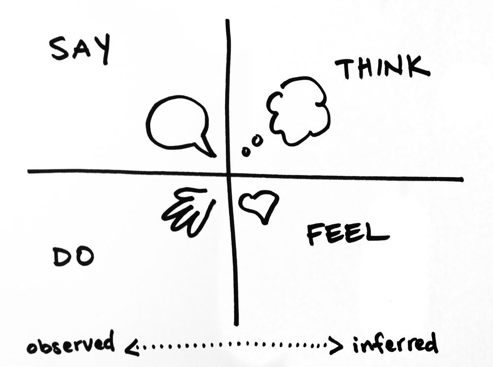 A hand drawn doodle saying say, think, do, feel