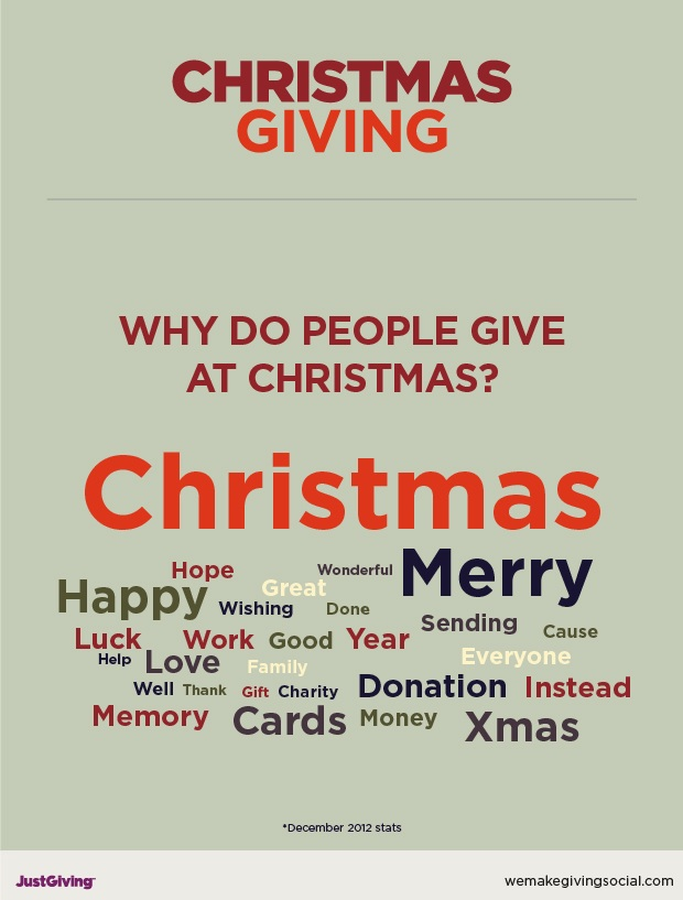 Why do people give at Christmas