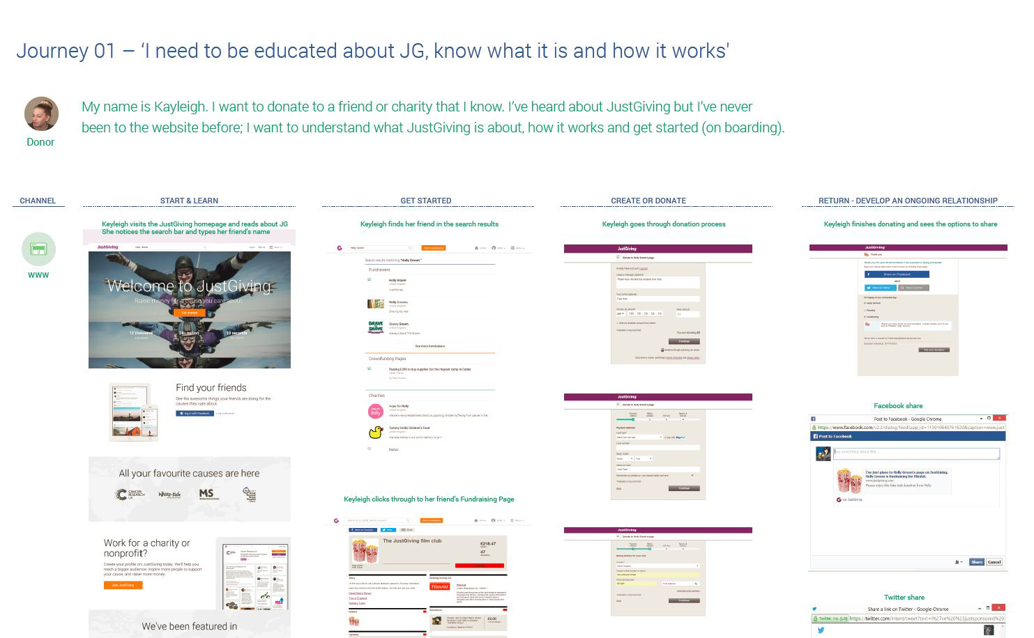 A screen grab of part of a content audit journey map
