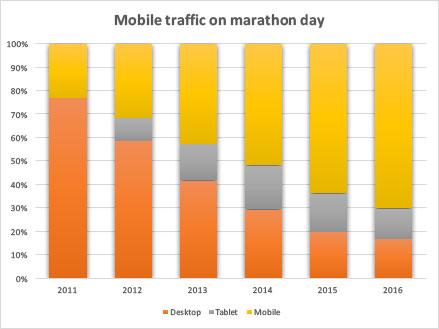 marathontable