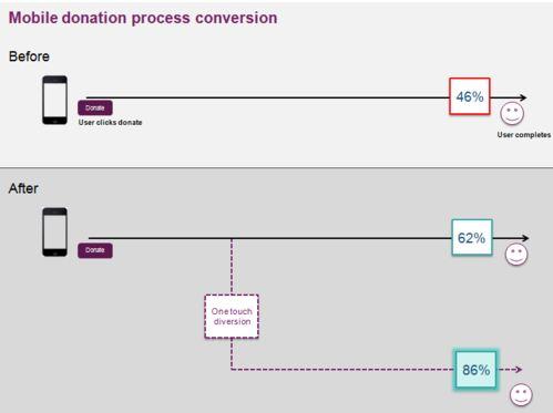 Mobile donation process conversion