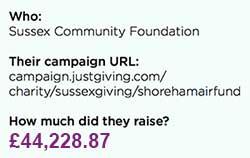 The details of the Shoreham Air Show Campaign
