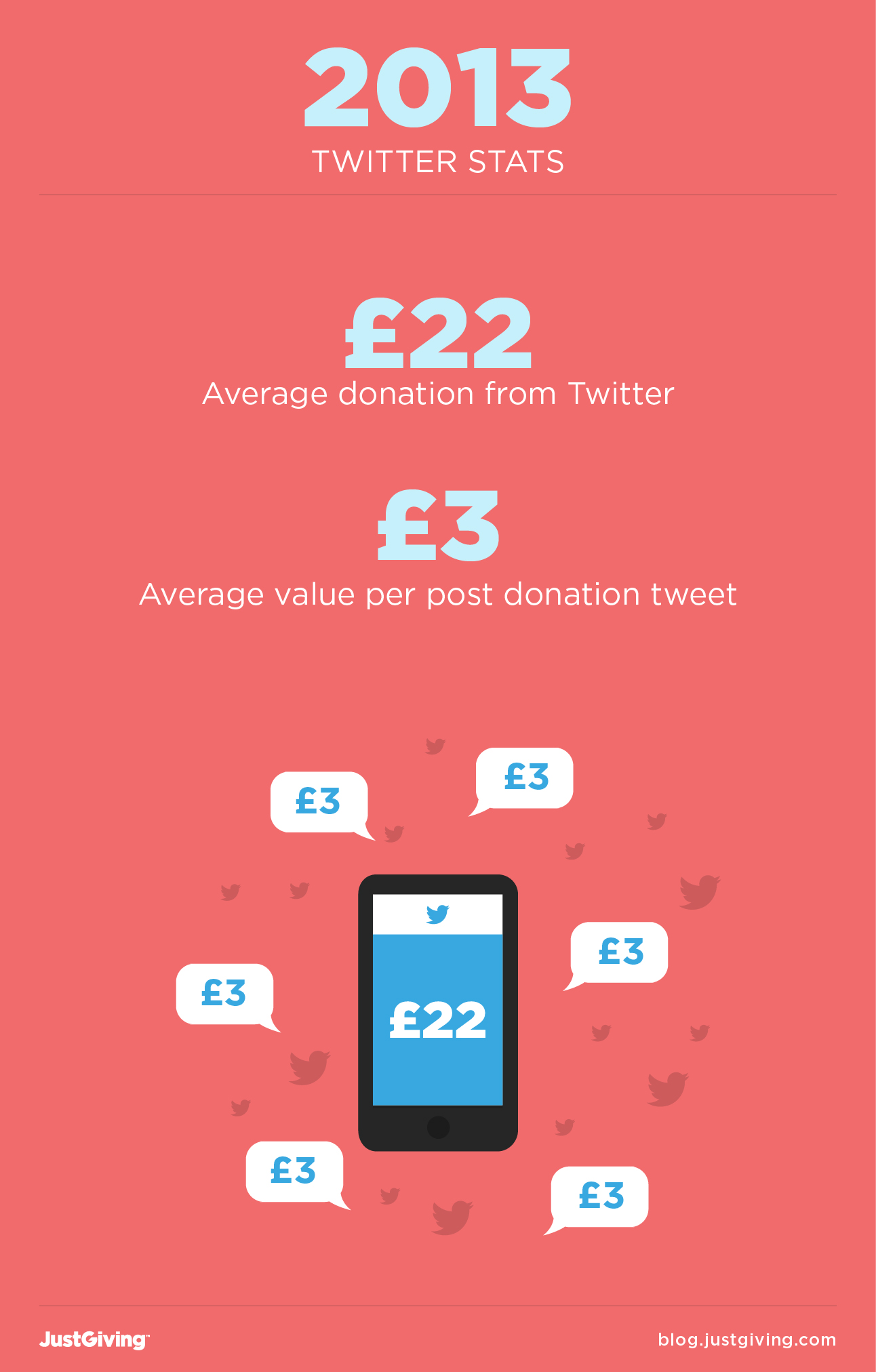 Average donation from Twitter is £22