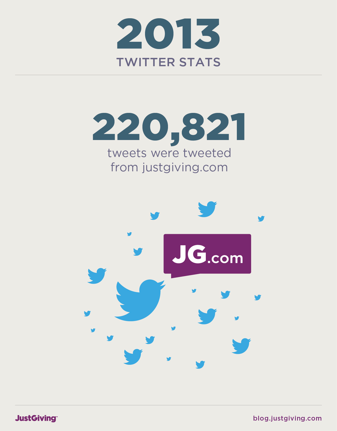 Over 220,000 tweets were tweeted from JustGiving.com