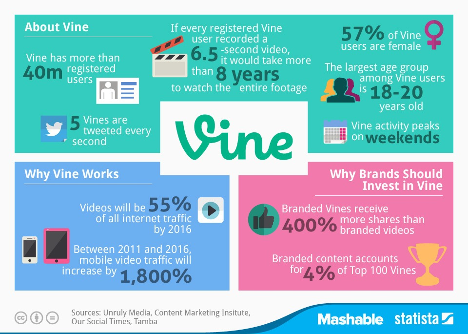 Vine statistics