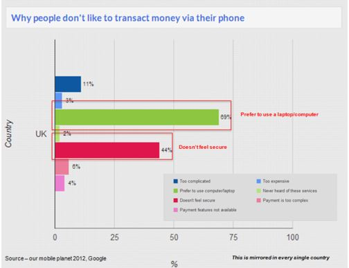 Why people don't like to transact money via their phone